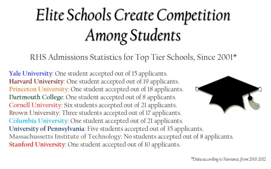 Admission+statistics+for+RHS+students+and+top+tier+schools.+Graphic+by+Samantha+Cooney+--+The+Rampage