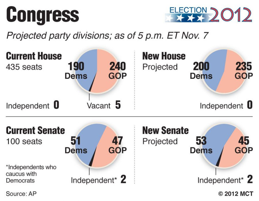 Graphic shows current balance of power in the U.S. House and Senate and pie charts showing projected balance of power as of 5 p.m. ET Nov. 7. MCT 2012 --Courtesy of MCT Campus
