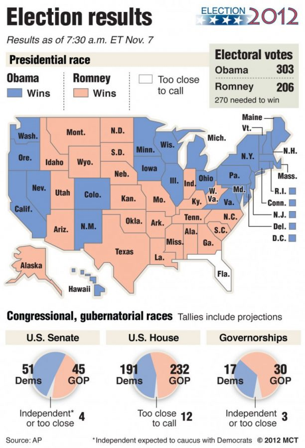 Summary+of+2012+presidential%2C+congressional+and+gubernatorial+election+results+as+of+7%3A30+a.m.+ET+Nov.+7.+MCT+2012+--courtesy+of+MCT+Campus