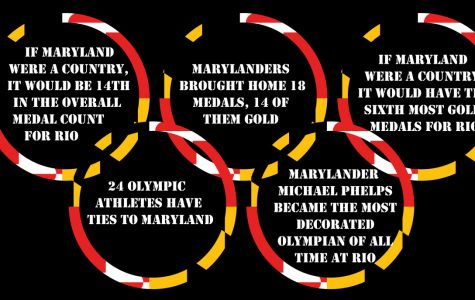 Maryland Athletes Dominate in Rio