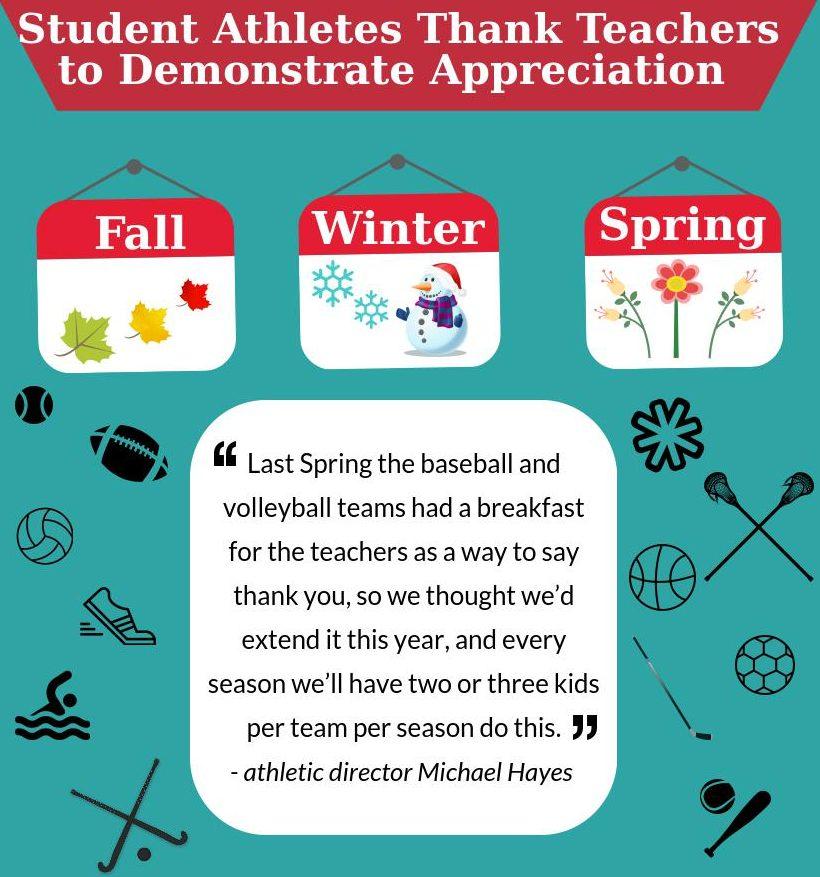 Athletes+Celebrate+Teachers+with+Breakfast