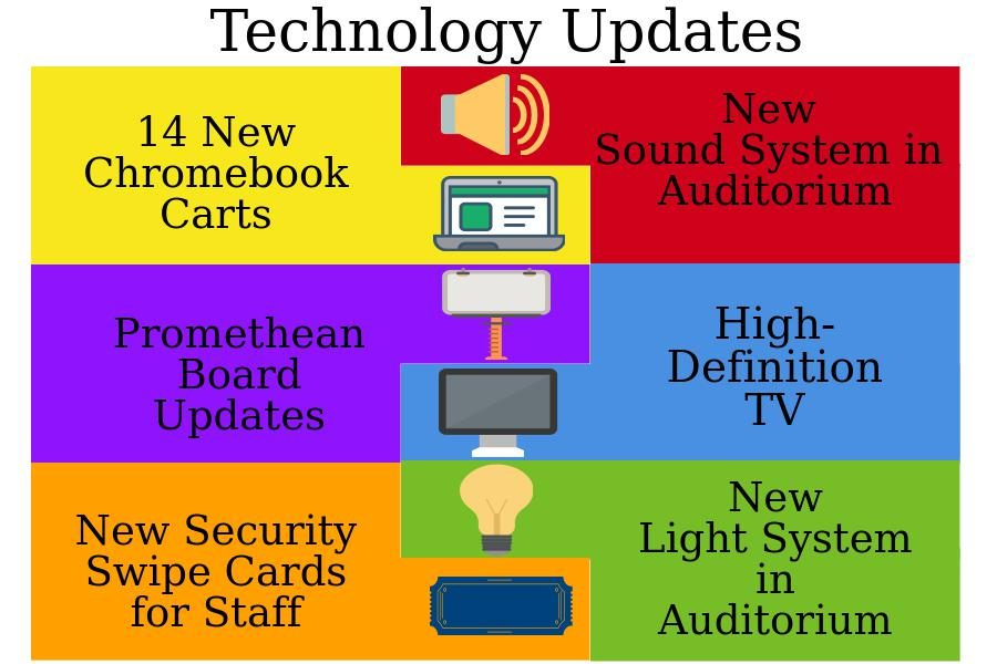 Recent Tech Updates for Classrooms, Auditorium