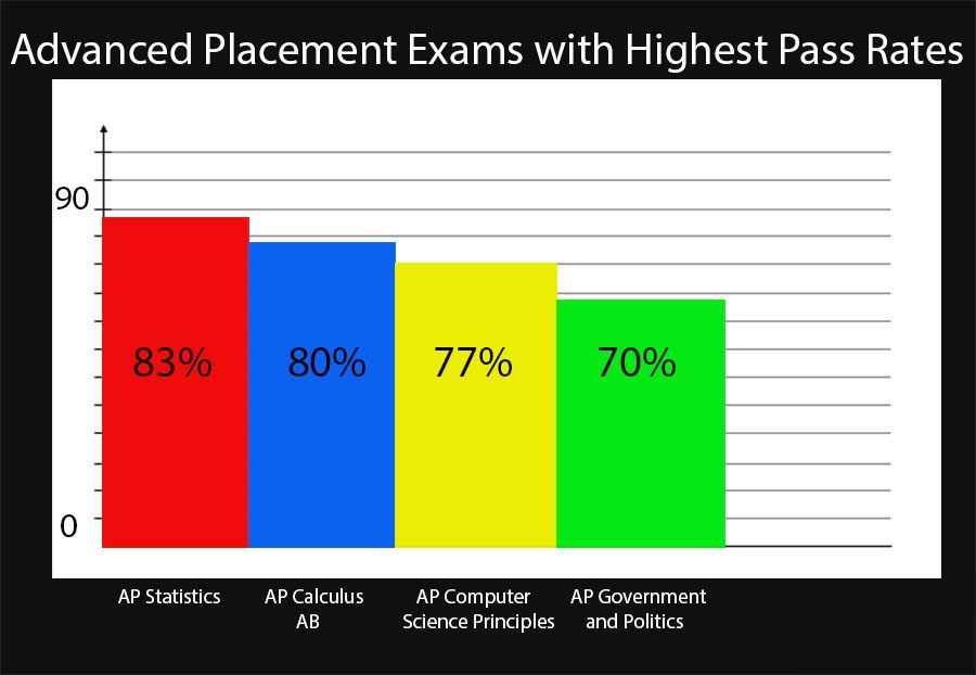 College Board Releases AP Scores: Increase in Average, Tests Taken