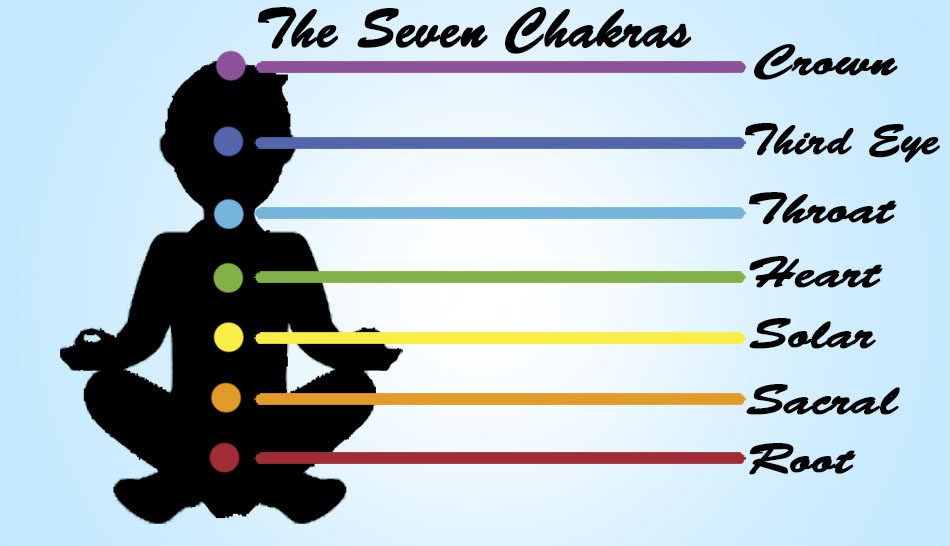 In Buddhist philosophy, one focus for achieving mindfulness is the seven chakras, also known as the seven levels of consciousness for people to achieve.