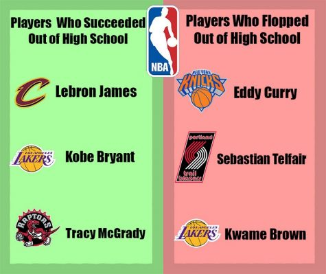 Too Many High School Athletes Skip College for NBA