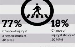 Pedestrian Safety a Renewed Concern After Kennedy HS Accident