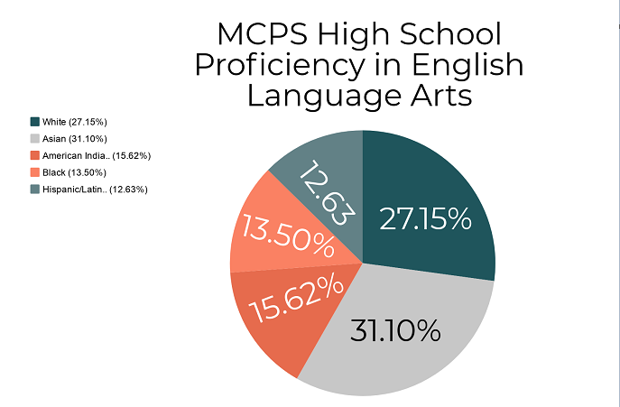 The recent state report card broke down proficiency in English Language Arts by racial demographic spotlighting the achievement gap.