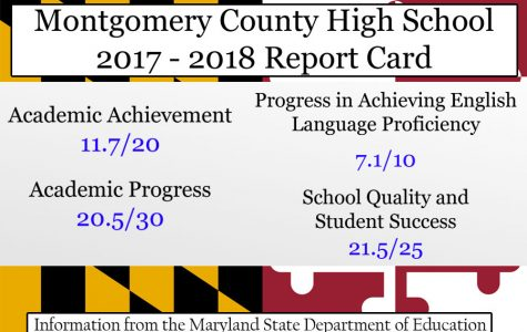 MCPS Should Use State Accountability Report Cards to Help Improve Quality of All Schools