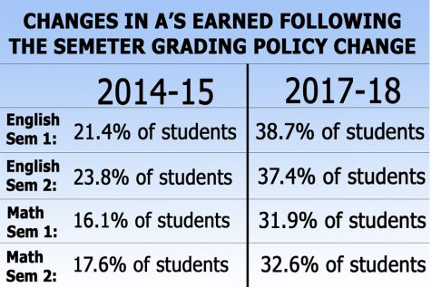 MCPS Needs to Address Grade Inflation Head On
