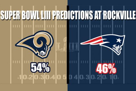 In a Jan. 21 survey of 25 staff members and 100 students, 54 percent of those asked who they believed would win the Super Bowl predicted that the Los Angeles Rams would defeat the New England Patriots.