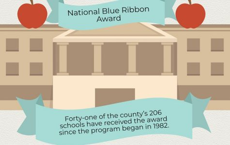 Zero Schools in MCPS Named Blue Ribbon Winners