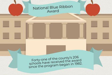 Zero Schools in MCPS Named Blue Ribbon Winners