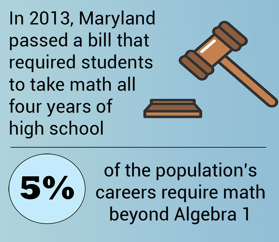 All MCPS students are required to take four years of math.  In some cases students are ahead by taking Algebra courses in middle school and the higher level courses they take at the end of high school are viewed as pointless with regards to future careers.