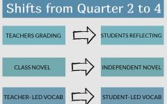 New Round of Changes to English 9, 10 Curricula