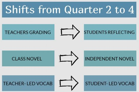 After a study done on the middle school curriculum prompted big changes, MCPS is making changes to the high school English curriculum as well.