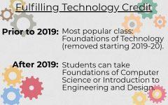 FoT Class Removed Beginning 2019-2020 School Year