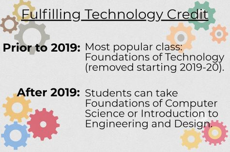Beginning in the 2019-2020 school year, RHS high school students will no longer be able to fulfill their technology credit by taking the Foundations of Technology class.