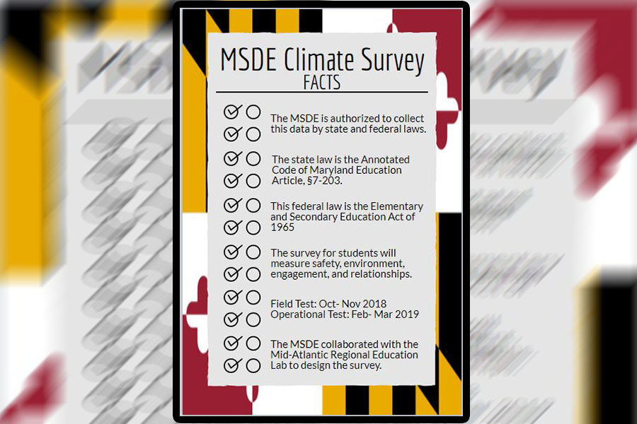 All schools in Maryland are required to take the survey as a part of its Every Student Succeeds Act (ESSA) Plan, which includes learning more about the school's climate.