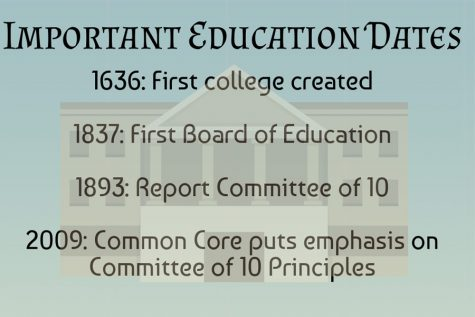 The committee of 10 from the late 19th century put forth educational policies which can still be found in schools nationwide in 2019.
