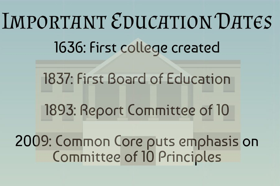 The+committee+of+10+from+the+late+19th+century+put+forth+educational+policies+which+can+still+be+found+in+schools+nationwide+in+2019.++