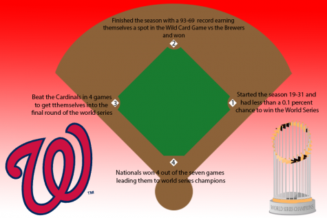 Nationals Bring Home 3rd D.C. Championship Victory in 2019