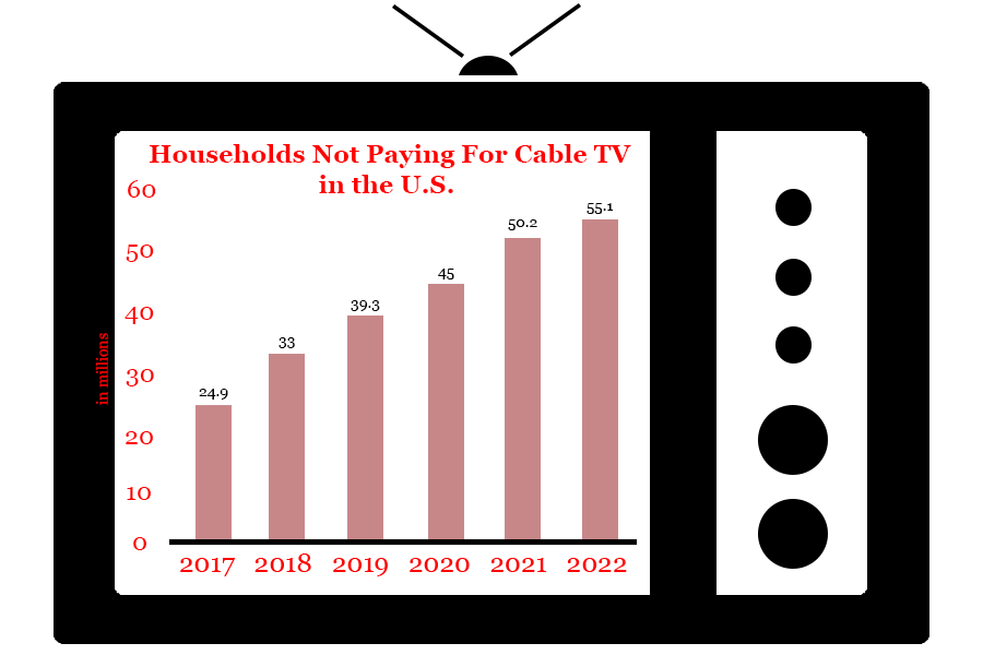 Interest+in+Cable+TV+Declines