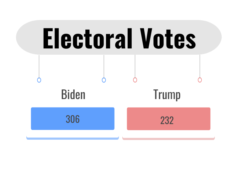 Graphic Image of the 2020 Electoral Votes for each candidate.
