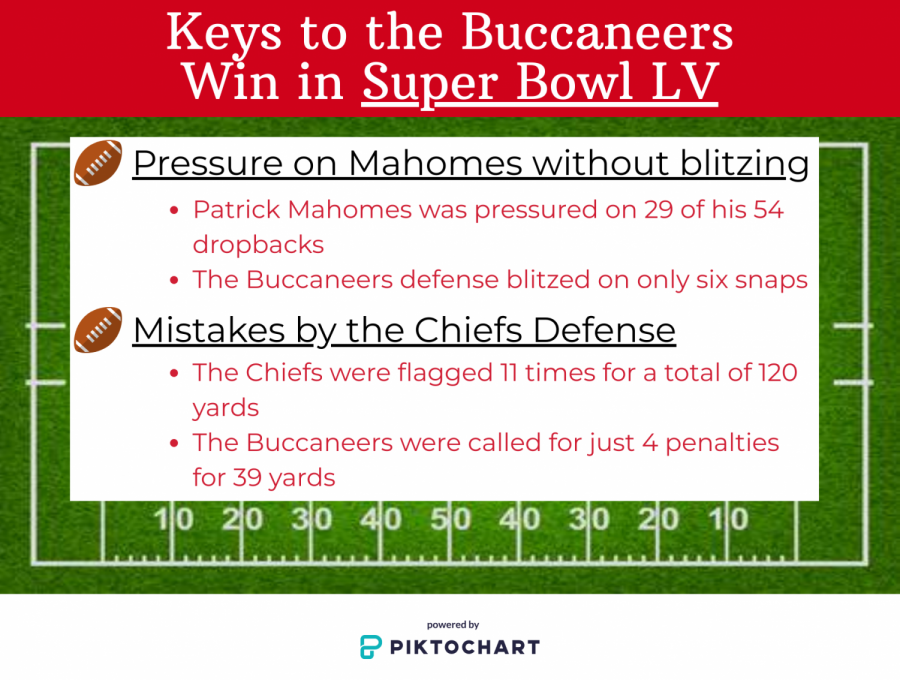 Buccaneers+Blowout+Chiefs+in+Historic+Super+Bowl