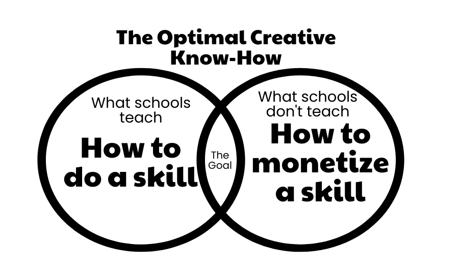 From Student to Starving Artist: MCPS Courses Should Enable Students to Monetize Skills